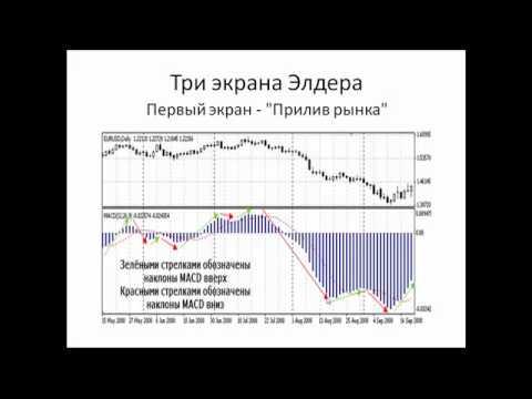 Три экрана Элдера - стратегия Форекс видео
