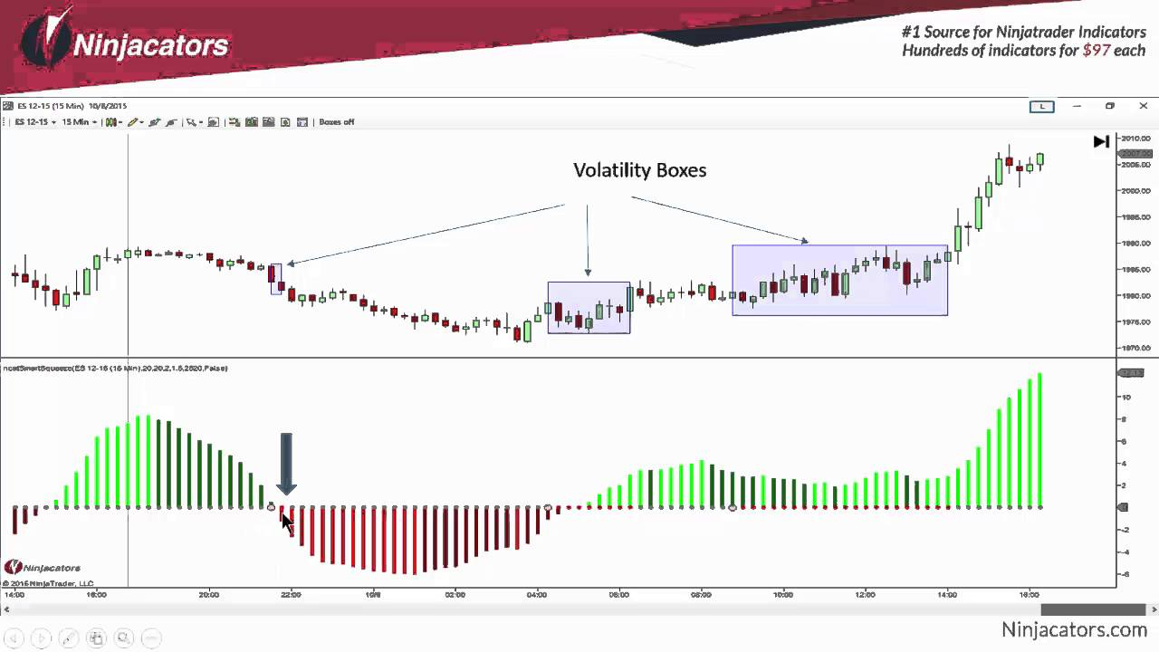 Day trading momentum indicators