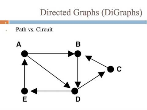 8.2 Directed Graphs
