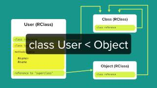 A Deep Dive into the Ruby Object Model