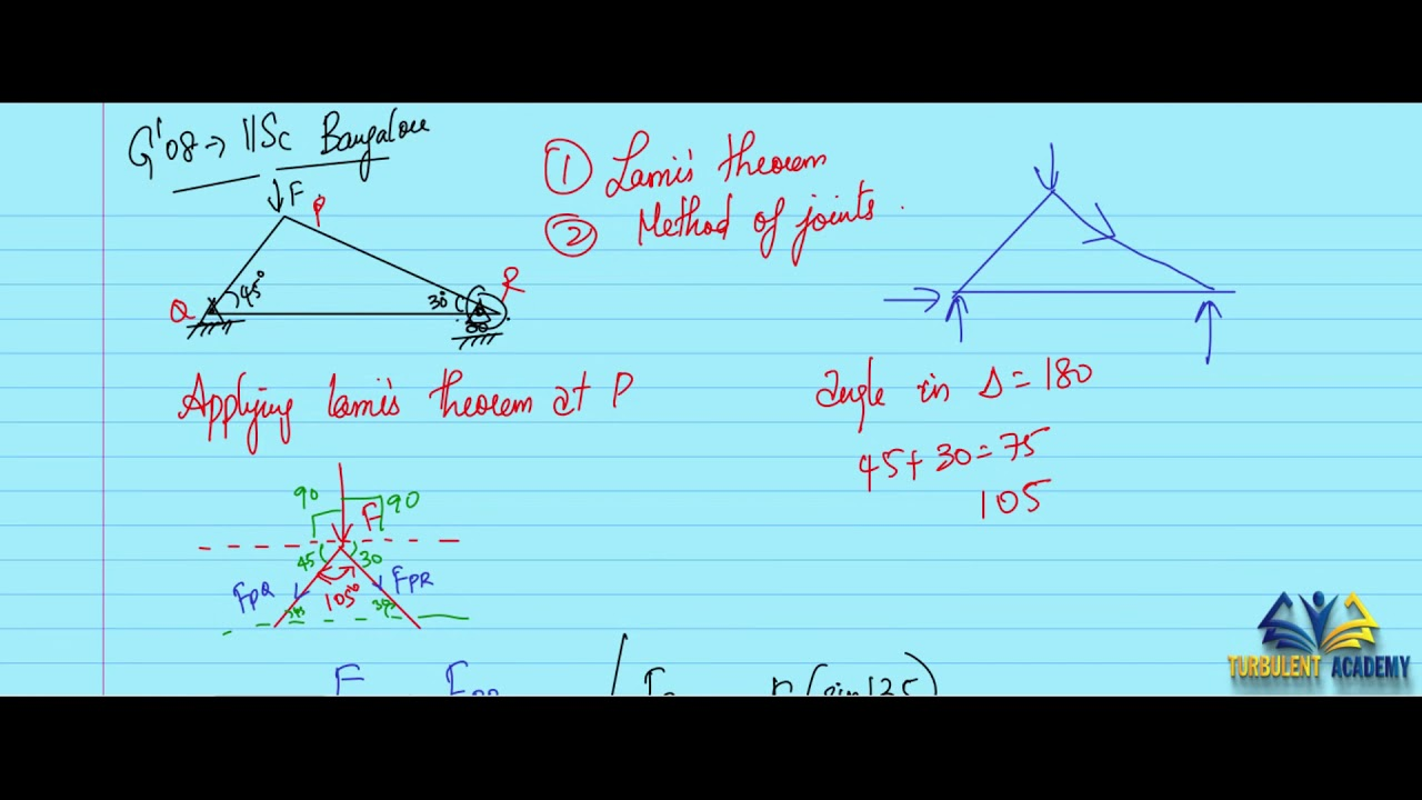 Gate Question Paper   Solved   Engineering Mechanics Gate Questions   Trusses and Frames -  Q8