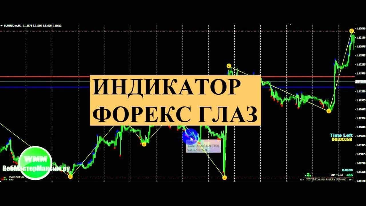 Индикаторы форекс обучение черный рынок биткоина