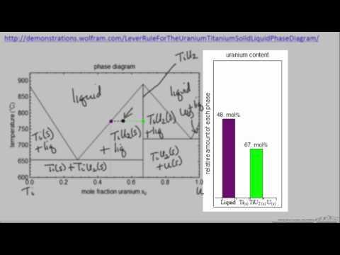 Solid-Liquid Phase Diagram (Interactive Simulation)
