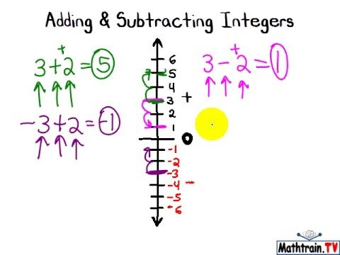 Adding and Subtracting Integers - YouTube