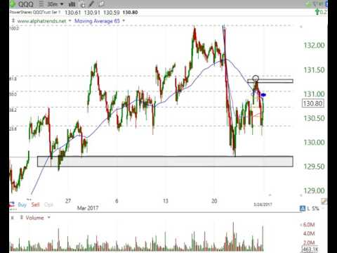 Stock Market Analysis March 24 2017