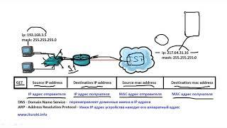 Компьютерные уроки/Уроки Cisco/ICND1 Урок 11  (виды IP коммуникаций)