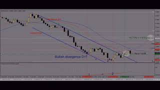 EUR/NZD buy hit T-P3 = + 516 pips PLATINUM Forex signal posted on 13 December 2018