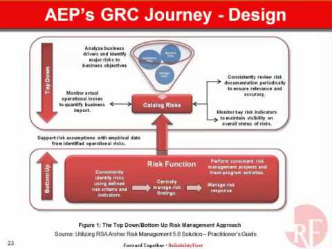 Enterprise Reliability Risk Management  - A Systems Thinking Viewpoint