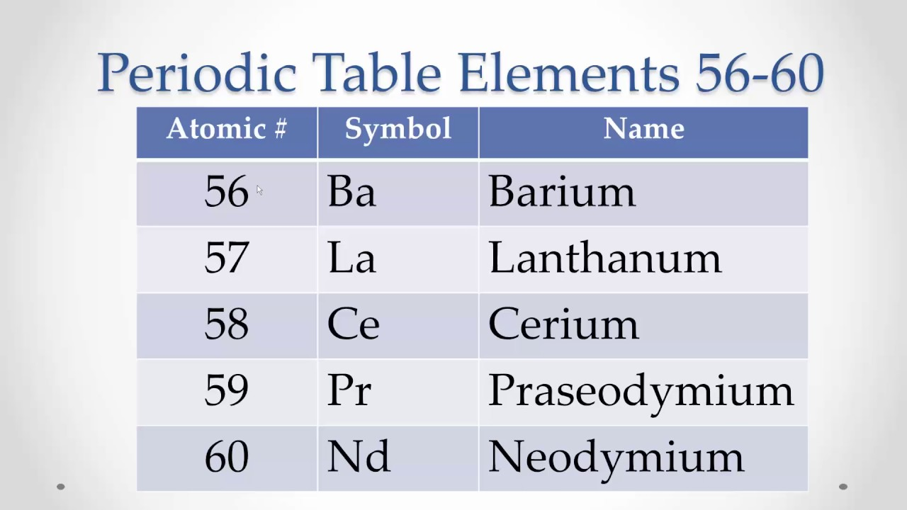 Pronunciation Periodic Table Elements 56 60 Memorize Repeat Youtube