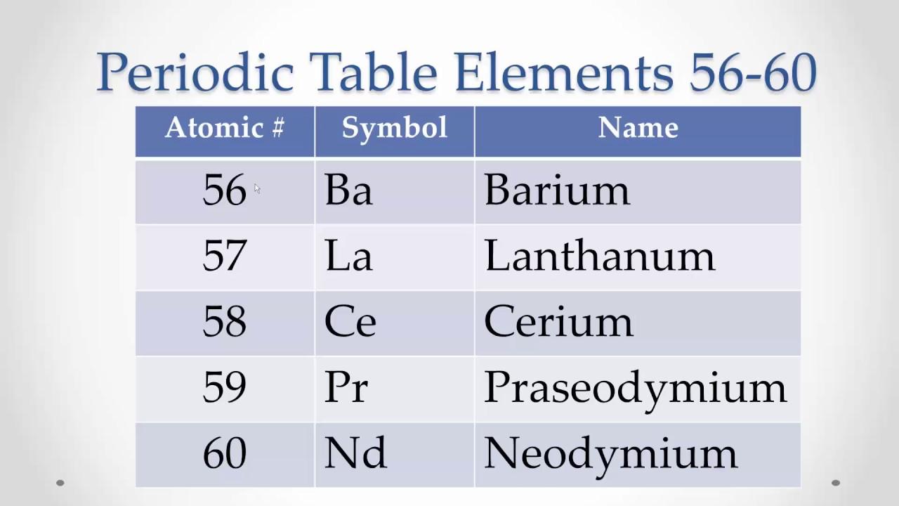 Periodic table elements 56 60 memorize repeat youtube periodic table elements 56 60 memorize repeat urtaz Images