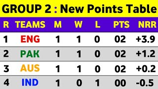 ICC T20 World Cup 2021 Points Table || T20 World Cup 2021 Points Table Today