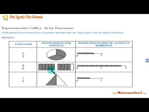 FRACCIONES EXPLICACIONES PARA EL CUARTO DE PRIMARIA - YouTube