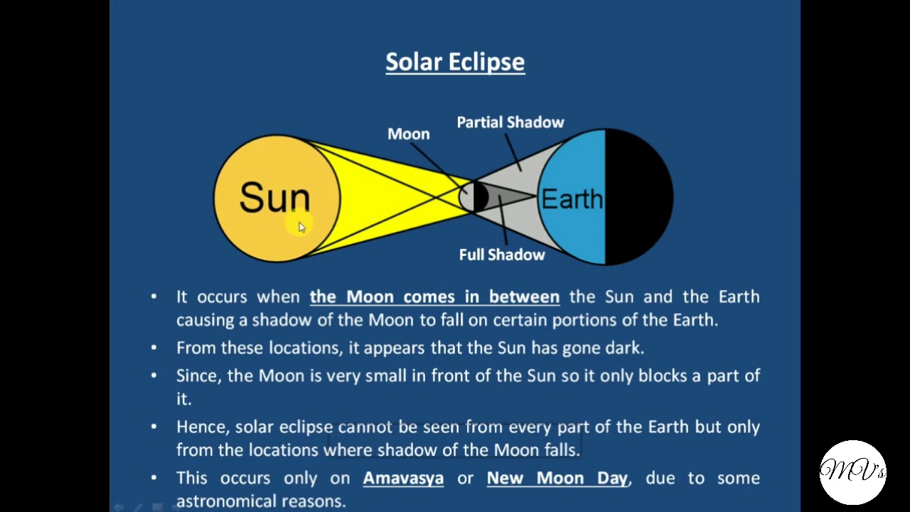 What are solar and lunar eclipses and how they occurexplained what are solar and lunar eclipses and how they occurexplained with diagrams ccuart Gallery