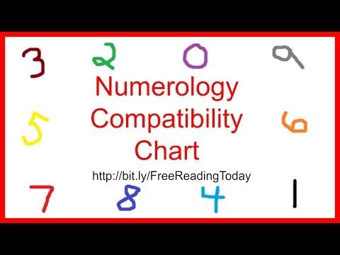 numerology-compatibility-chart