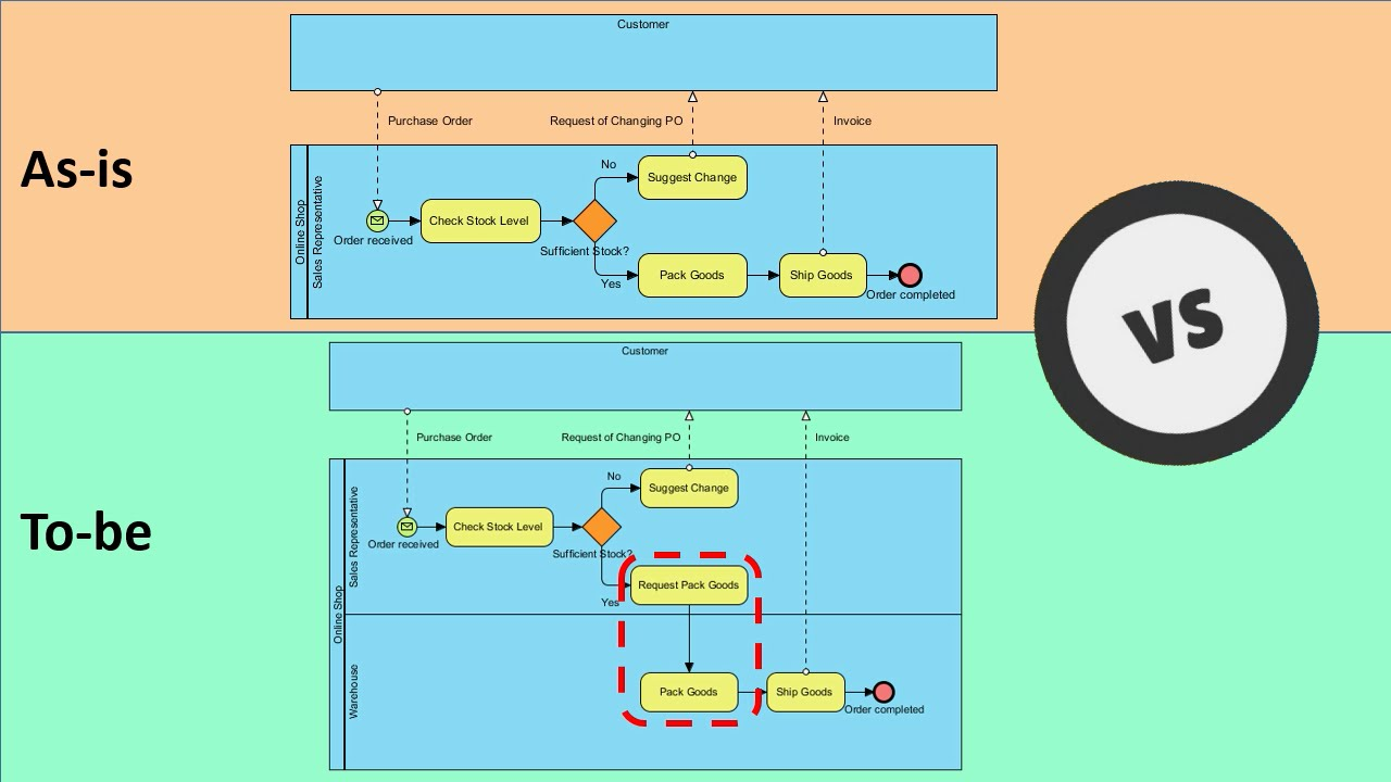 hight resolution of proces model diagram