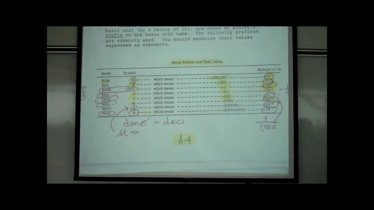 Exponential Notation Amp The Metric System
