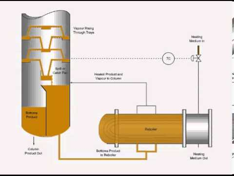 Reboiler Diagram Youtube