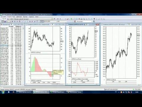 Торговые стратегии «под ключ». Система трёх экранов Элдера.