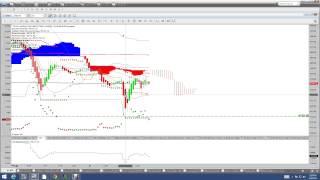 Nadex Binary Options Trading  Signals Recap  3 4 15