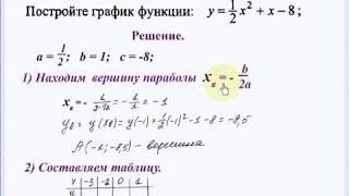 Квадратичная функция. Парабола. Построение графика. Алгебра 9 класс.