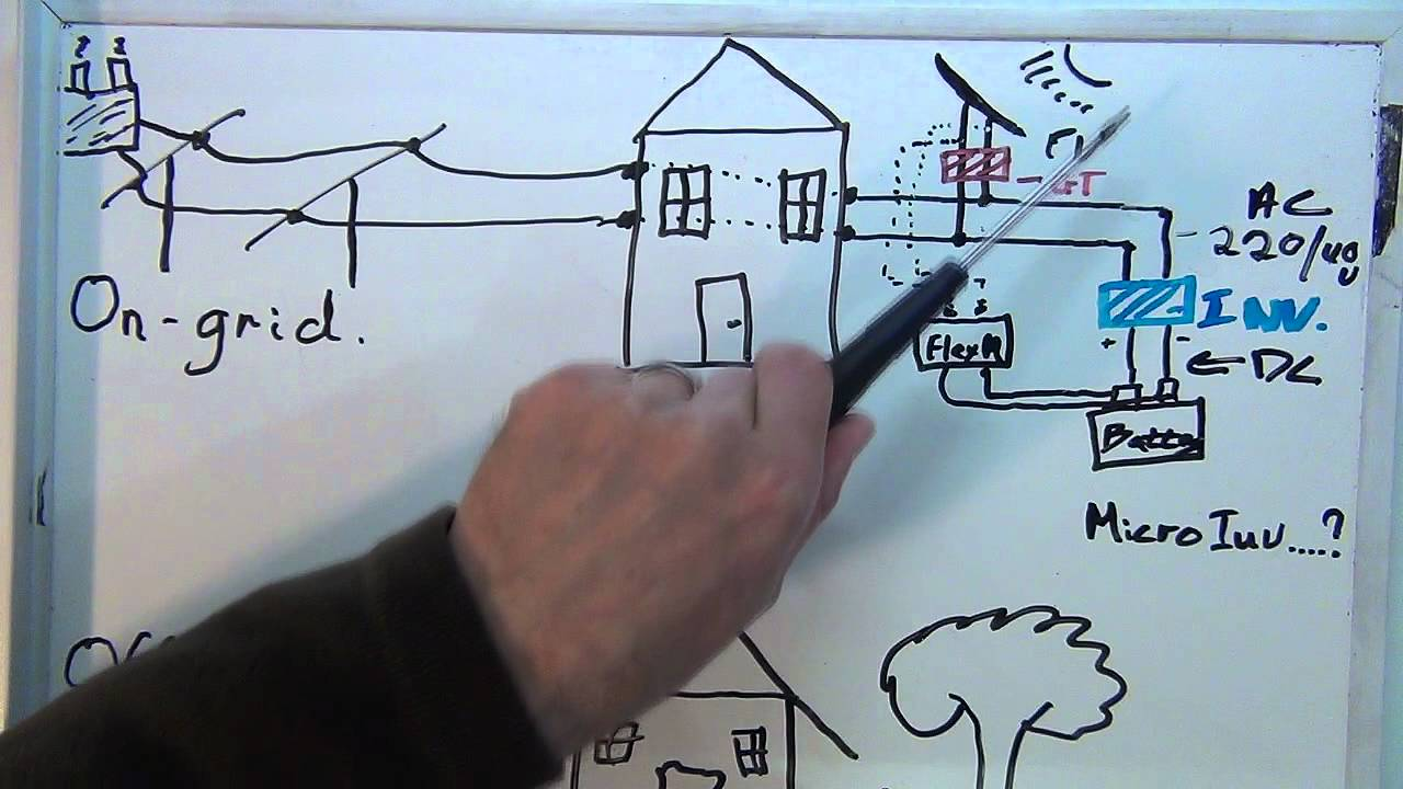 How to Solar Power Your Home / House #1 - On Grid vs Off Grid Whole Home Wiring Diagram Solar on