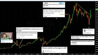 Bitcoin Case Study: Never Trade or Invest Based on News Headlines