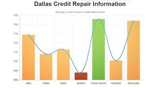 Credit Repair Company in Dallas, TX