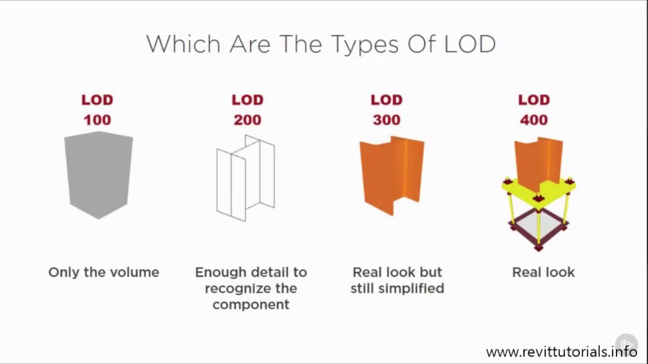Revit MEP family tutorial #4 Level of Detail LOD, Why is it Important