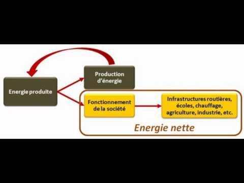 Energie nette, vers la fin des sociétés industrielles - Benoit Thévard