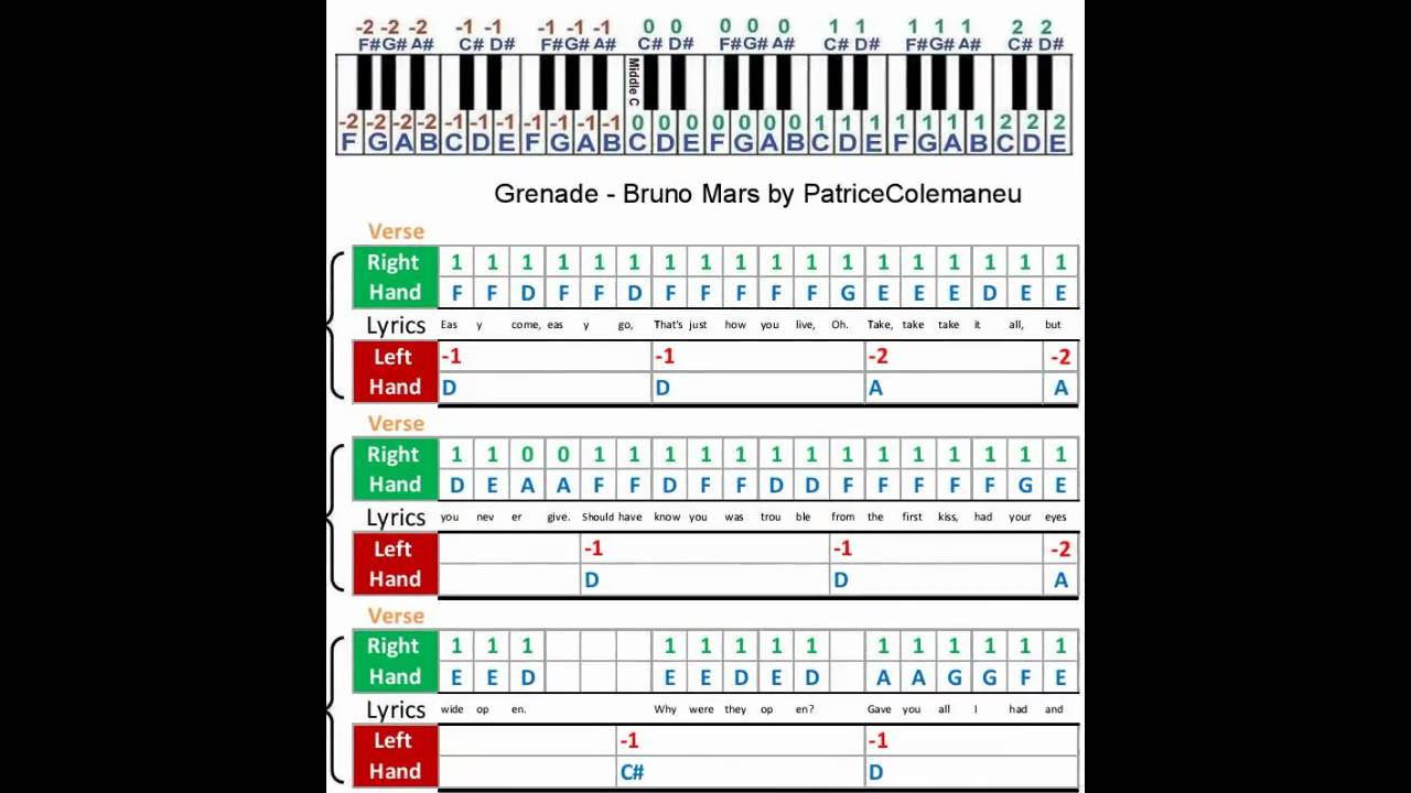 Piano sheet music with letters