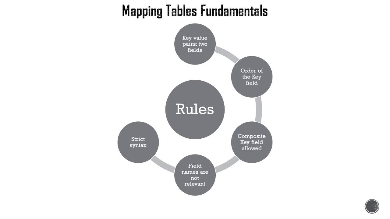 Qlik Sense - Mapping Tables Fundamentals