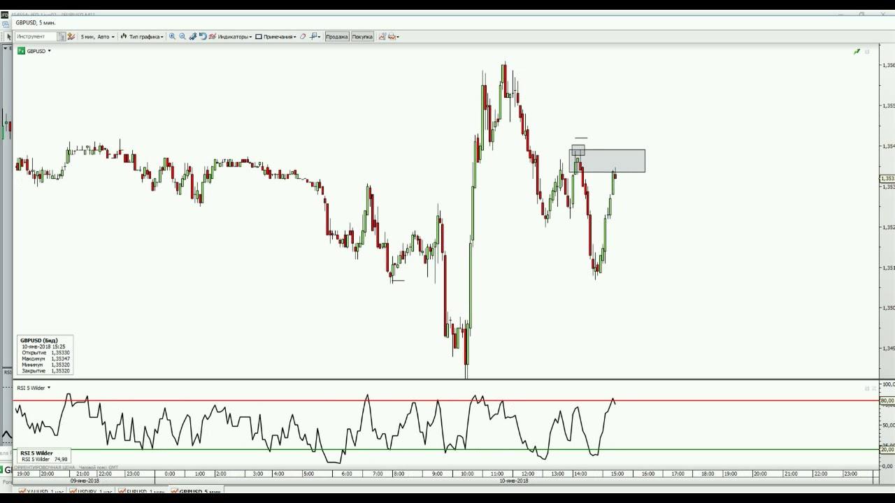 Стратегии игры на рынке forex mid valley money changer-mv forex