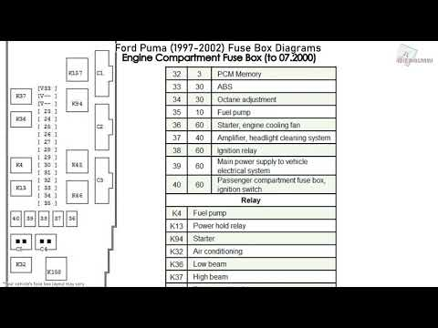 ford puma (1997-2002) fuse box diagrams - youtube  youtube