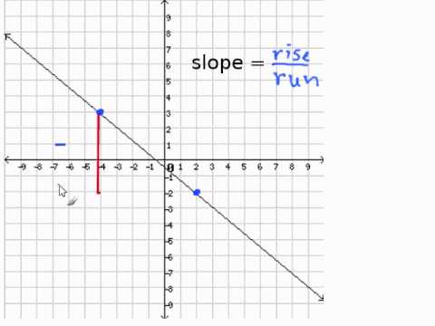 Given a Graph, Find the Slope. - YouTube