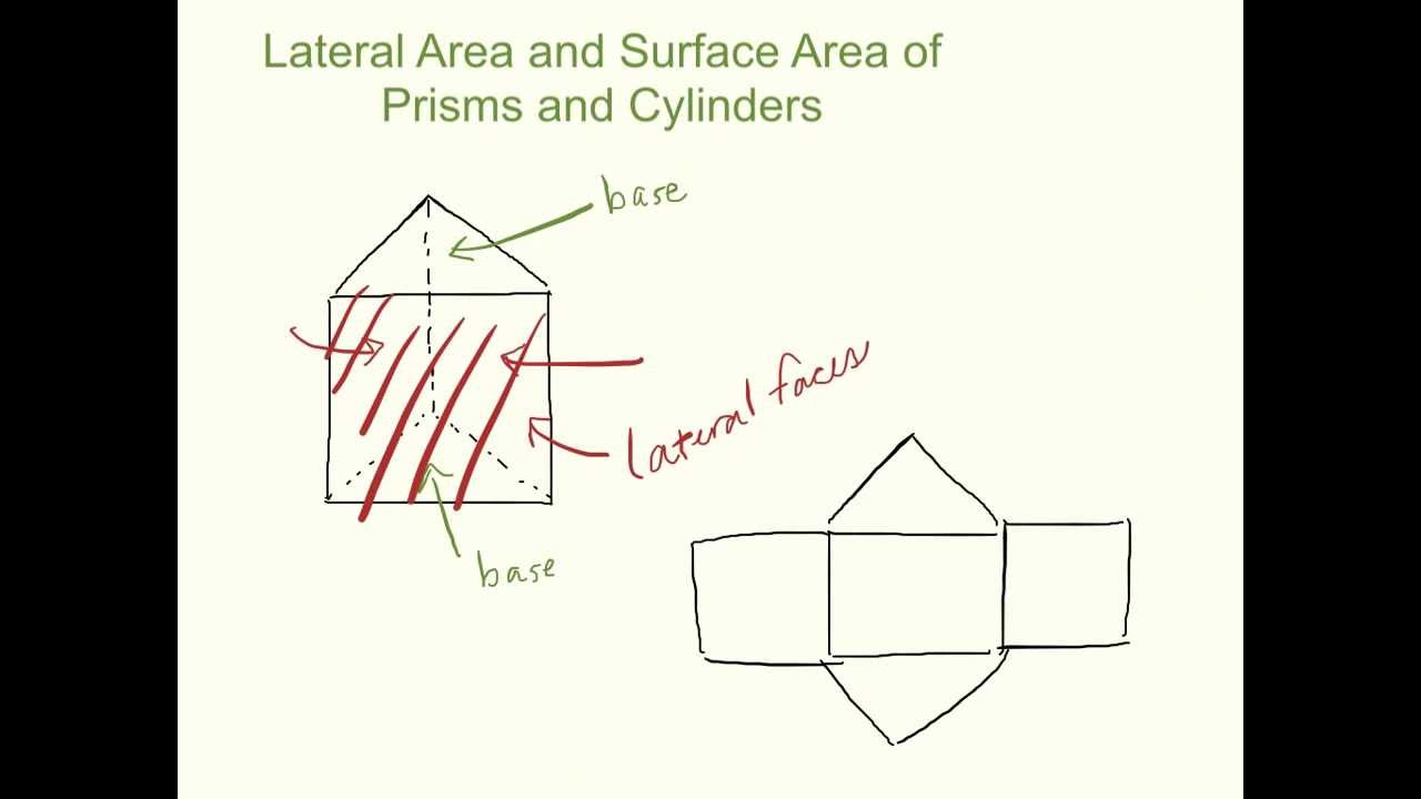 103: Lateral Area & Surface Area Of Prisms And Cylinders