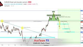 Forex Weekly Market Review 11