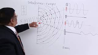 Wave Optics - Interference Fringes
