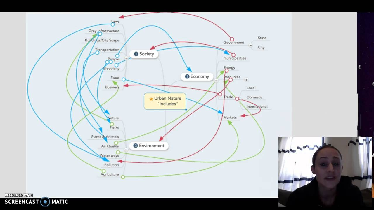 Urban Ecology Concept Map Youtube