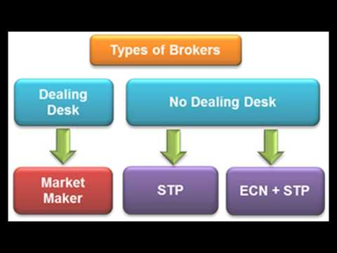 Types of Forex Brokers: Dealing Desk Vs No Dealing Desk - Currency Online Trading