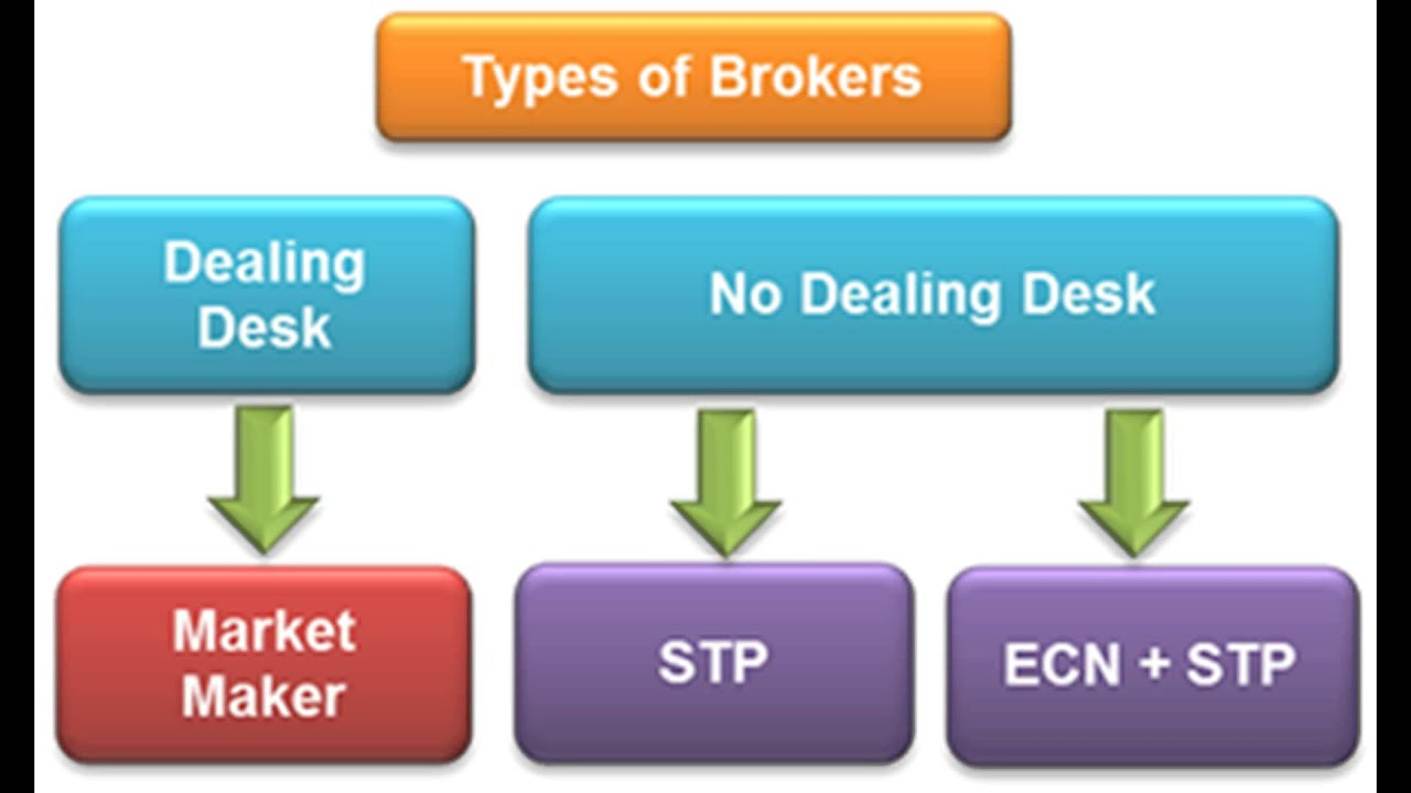 No dealing desk forex brokers