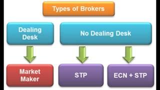 Types of Forex Brokers: Dealing Desk Vs No Dealing Desk - Currency Online Trading