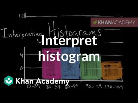 How to interpret a histogram | Data and statistics | 6th grade | Khan Academy