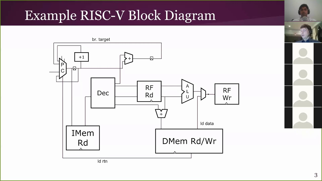 pipelined risc v block diagram description [ 1280 x 720 Pixel ]