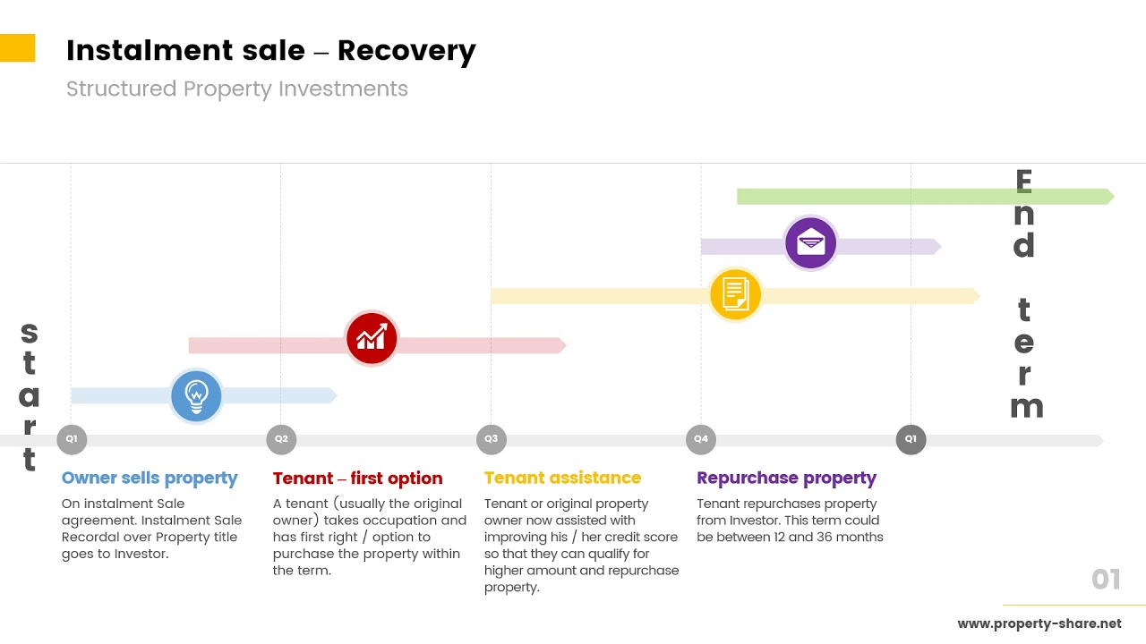 Instalment Sale Recovery Timeline Your Investment Property