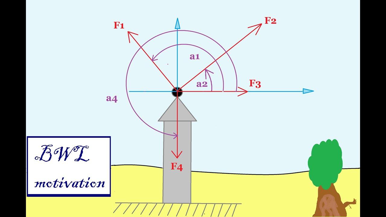 Resultierende und richtungswinkel berechnen tm statik for Resultierende kraft berechnen