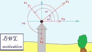 Resultierende und Richtungswinkel berechnen TM: Statik