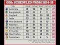 ICC World cup 2019 team schedule. .