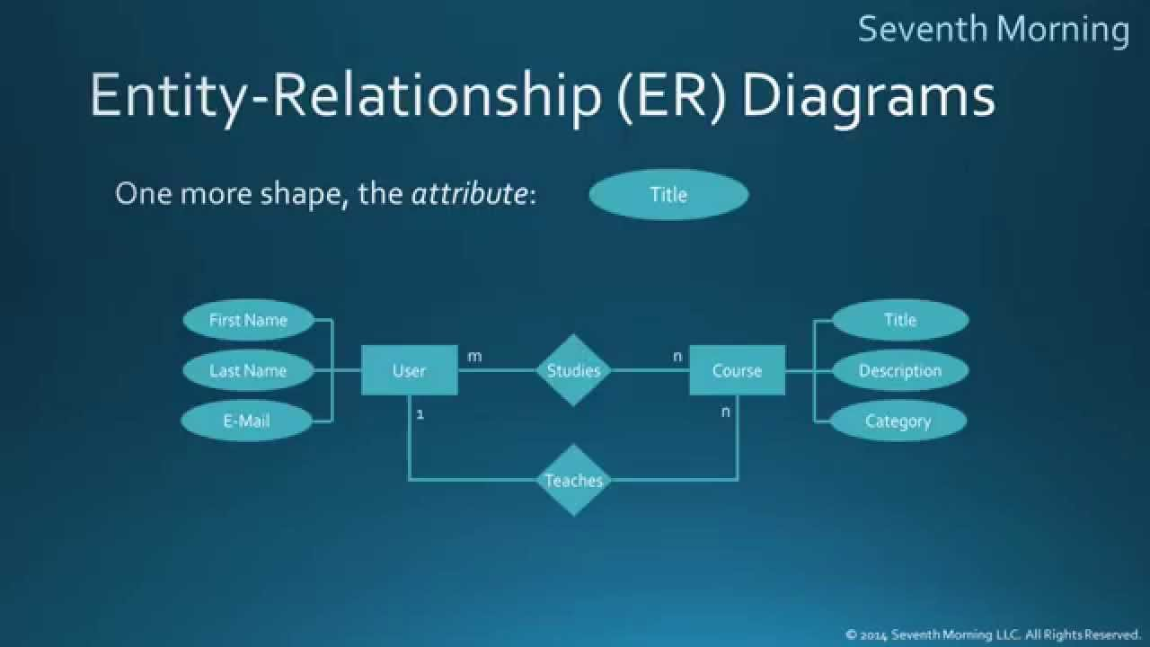 Entity Relationship Diagrams Youtube