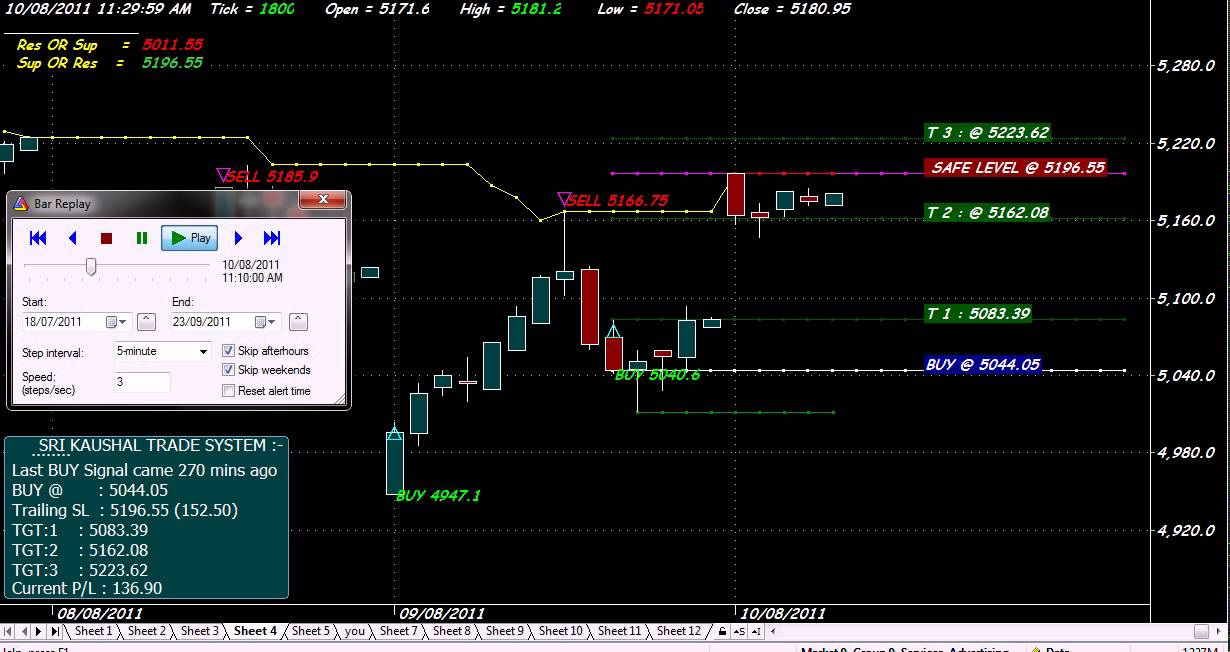 Nifty option trading afl
