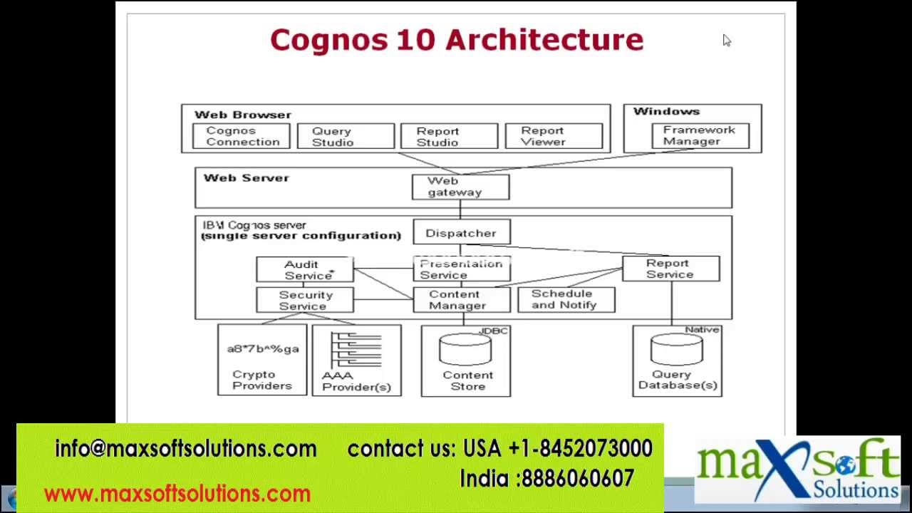 COGNOS BI Online Training Cognos Architecture BI Overview - Cognos architecture diagram